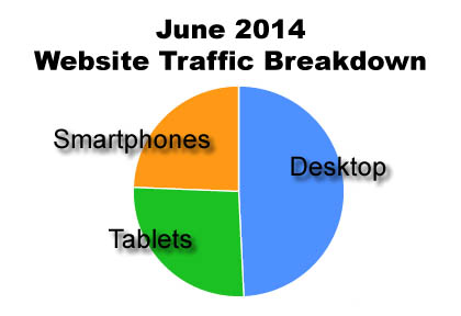 Website Traffic Breakdown by Device Type