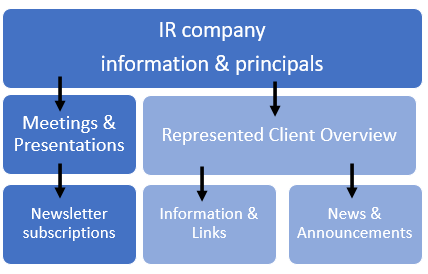 Investor Relations company website structure