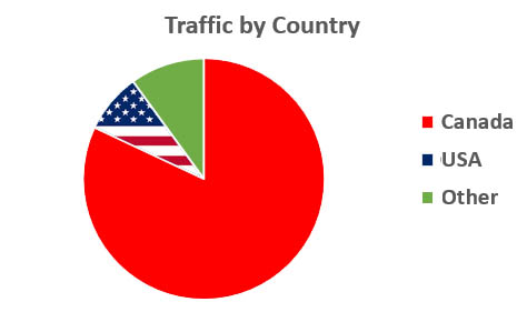 Traffic By Country - Sept 2018