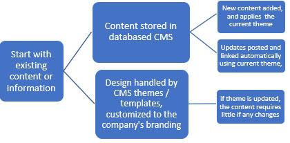 Current Website Design Process